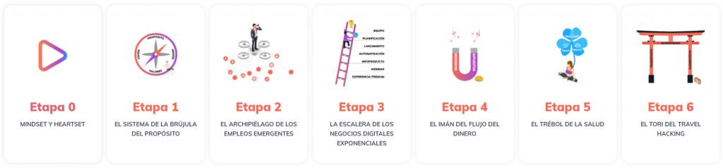 Las 6 etapas de la Escuela Nómada Digital (END).